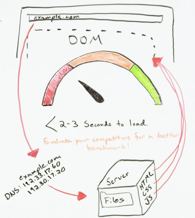 بهینه سازی سرعت لود سایت