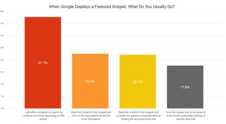 نمایش اسنپت های ویژه در نتایج جستجو