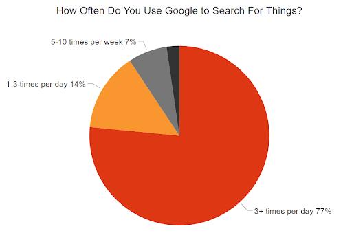 نظرسنجی درمورد گوگل