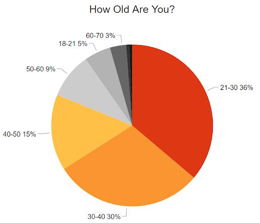 نظرسنجی درباره سئو و گوگل